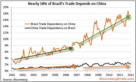 economy of brazil essay