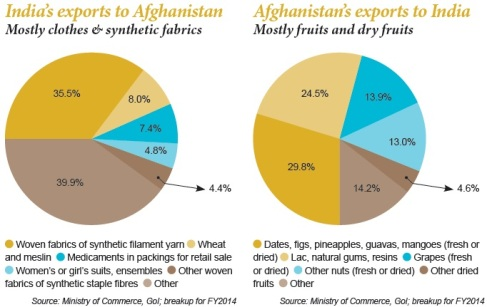 Indias-exports-to-Afghanistan