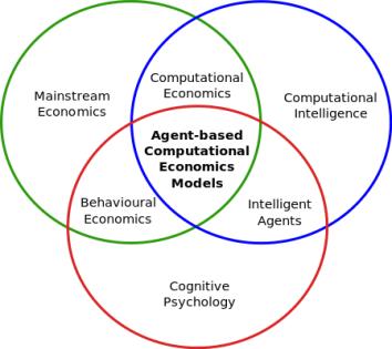 Agent-based-computational-economic-models